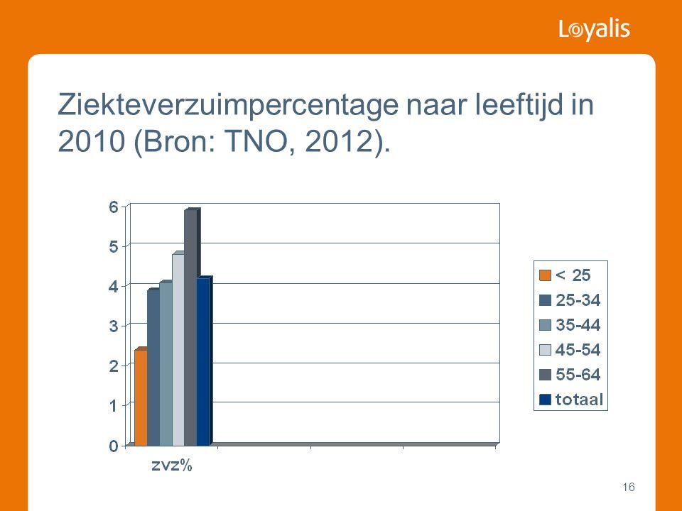Ziekteverzuimpercentage naar leeftijd in 2010 (Bron: TNO, 2012).