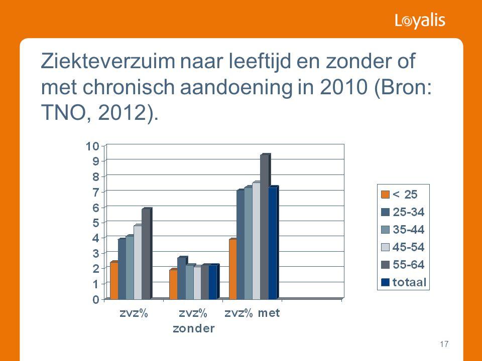 Ziekteverzuim naar leeftijd en zonder of met chronisch aandoening in 2010 (Bron: TNO, 2012).