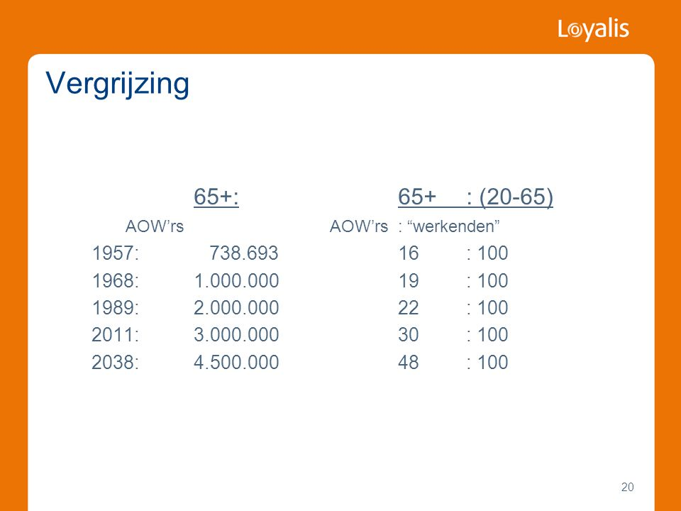 Vergrijzing 65+: 65+ : (20-65) AOW'rs AOW'rs : werkenden