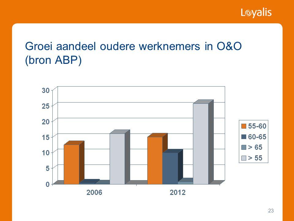 Groei aandeel oudere werknemers in O&O (bron ABP)