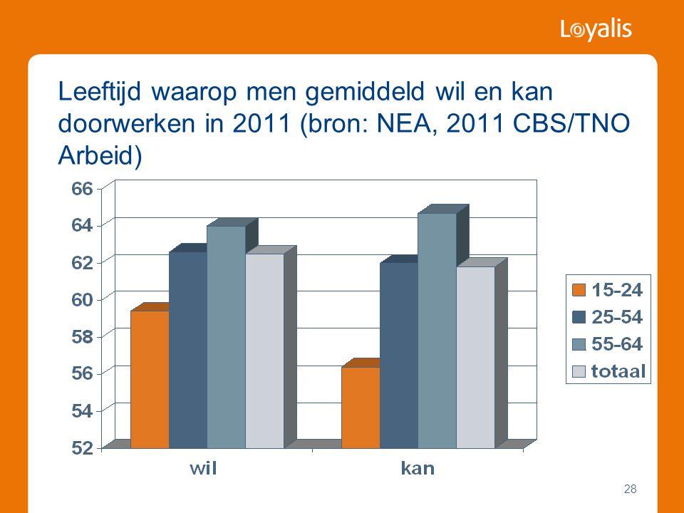 Leeftijd waarop men gemiddeld wil en kan doorwerken in 2011 (bron: NEA, 2011 CBS/TNO Arbeid)