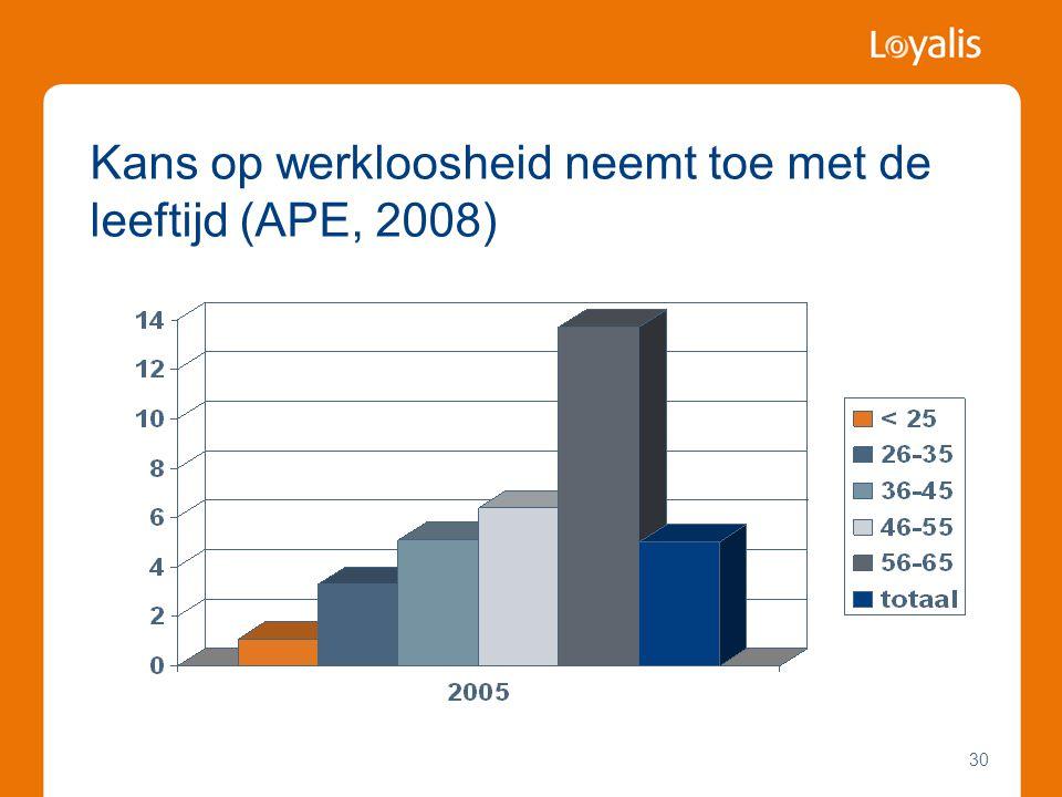 Kans op werkloosheid neemt toe met de leeftijd (APE, 2008)