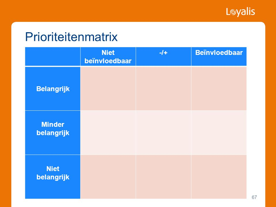 Prioriteitenmatrix Niet beïnvloedbaar -/+ Beïnvloedbaar Belangrijk