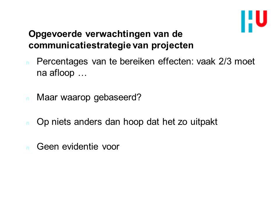 Opgevoerde verwachtingen van de communicatiestrategie van projecten