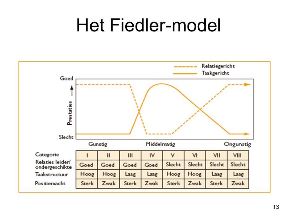 Het Fiedler-model