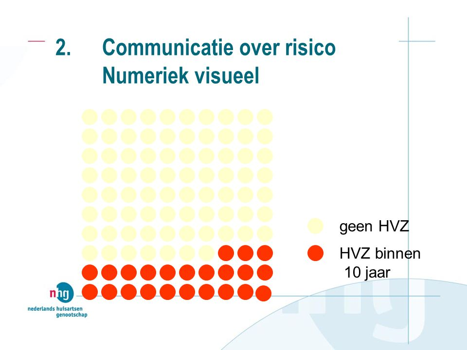 2. Communicatie over risico Numeriek visueel