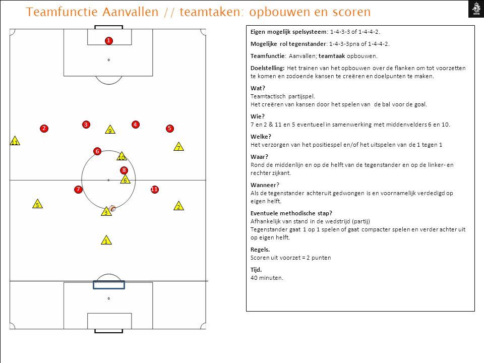 Teamfunctie Aanvallen // teamtaken: opbouwen en scoren