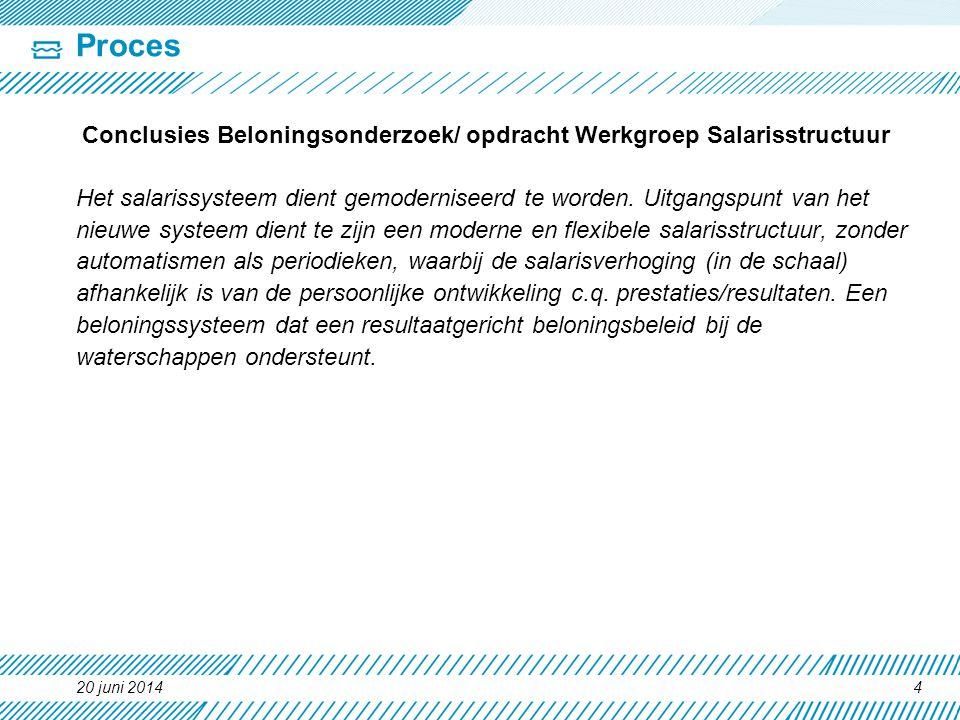 Proces Conclusies Beloningsonderzoek/ opdracht Werkgroep Salarisstructuur.