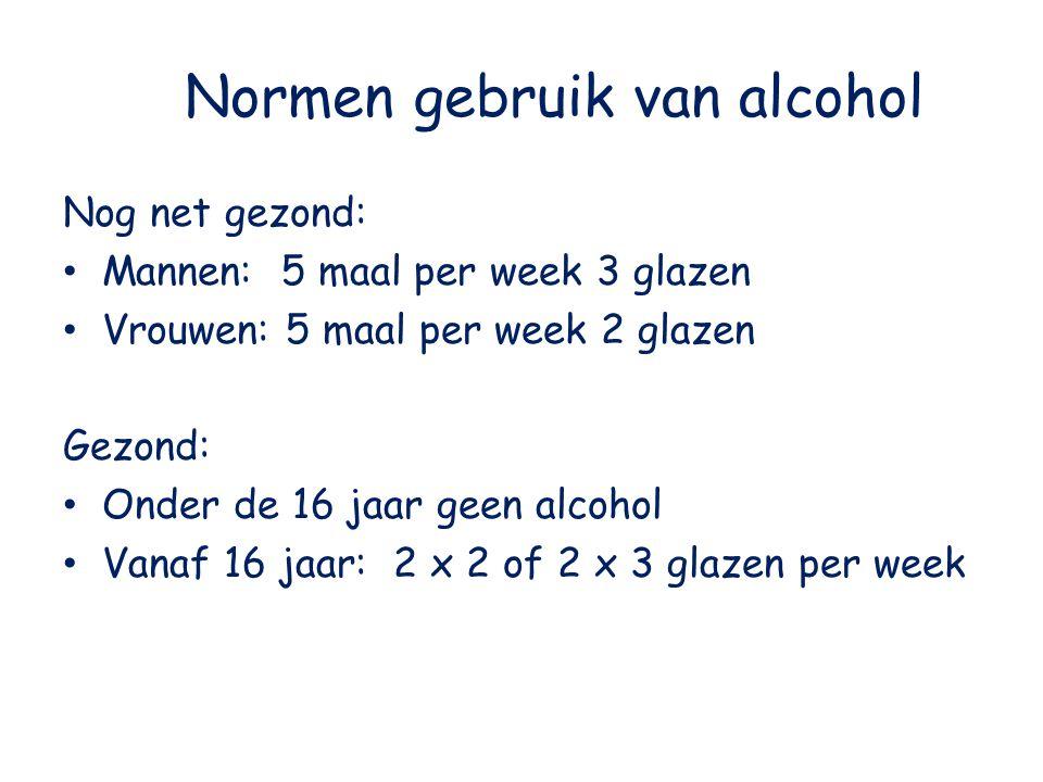 Normen gebruik van alcohol