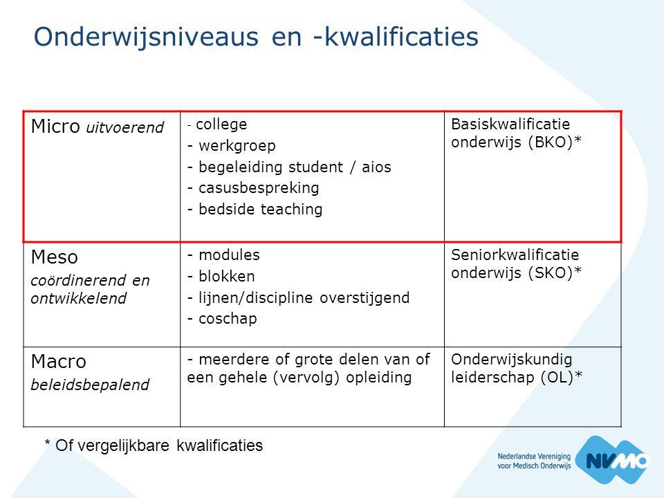 Onderwijsniveaus en -kwalificaties