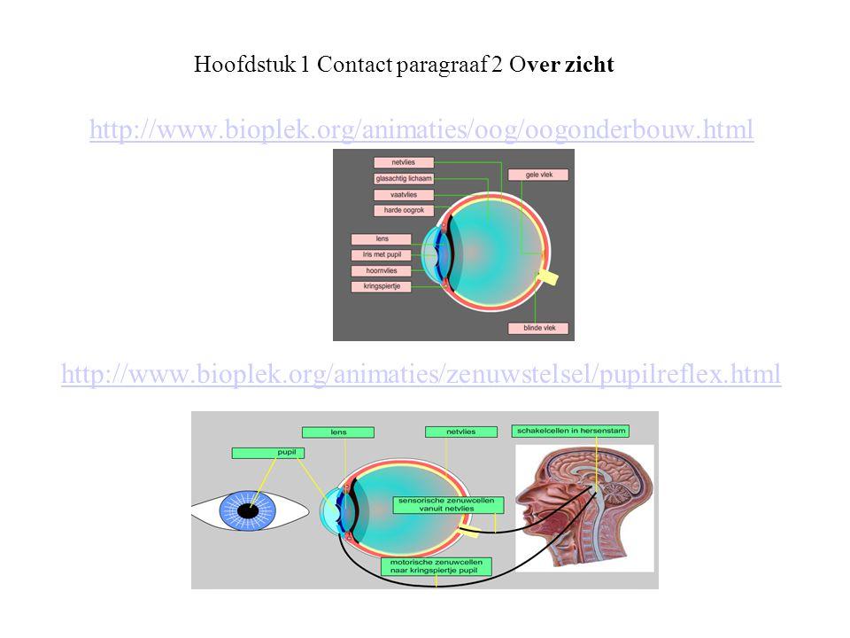 Hoofdstuk 1 Contact paragraaf 2 Over zicht