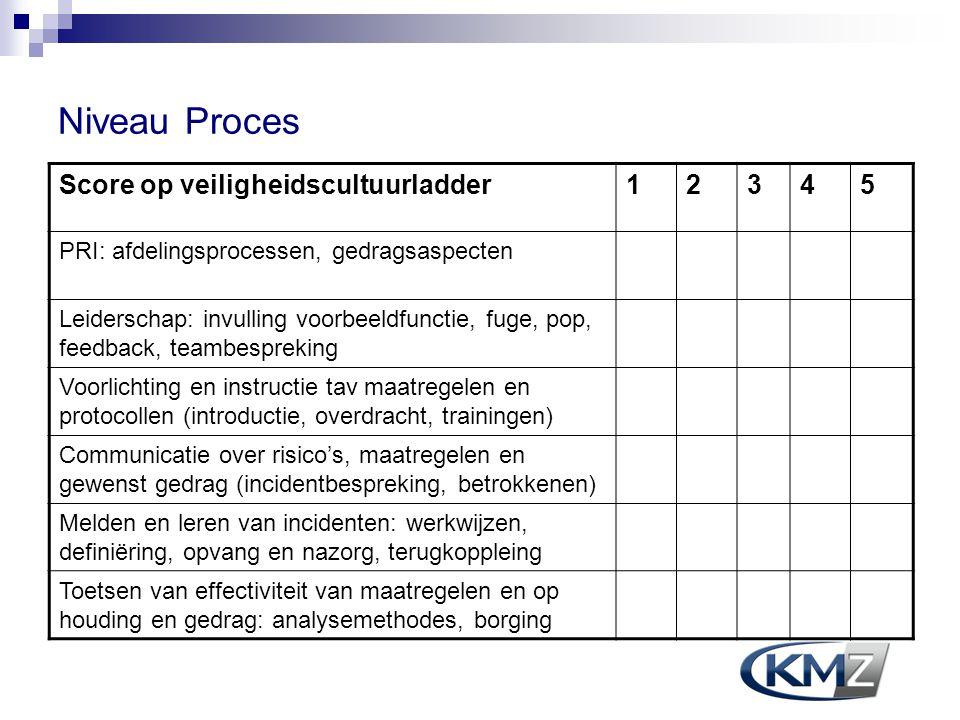 Niveau Proces Score op veiligheidscultuurladder 1 2 3 4 5