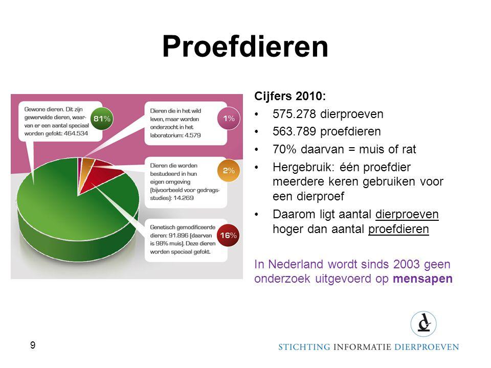 Proefdieren Cijfers 2010: 575.278 dierproeven 563.789 proefdieren