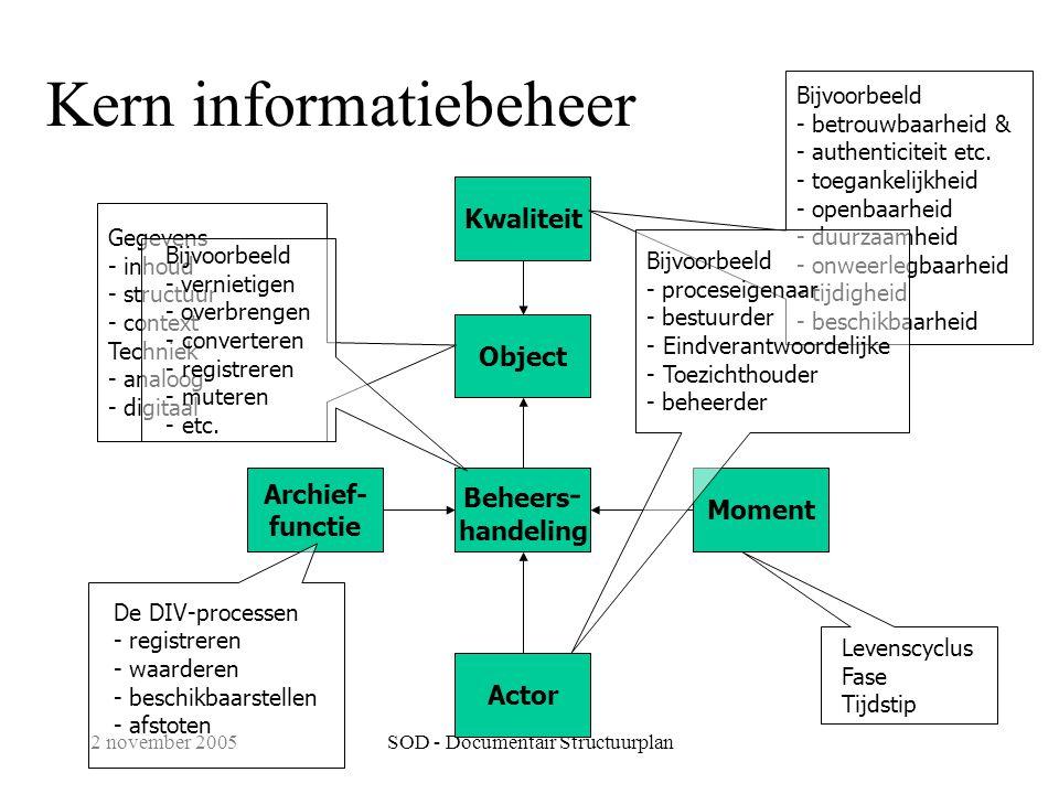 Kern informatiebeheer