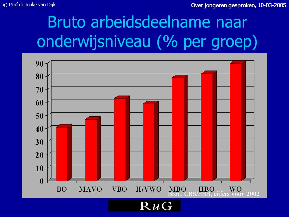 Bruto arbeidsdeelname naar onderwijsniveau (% per groep)