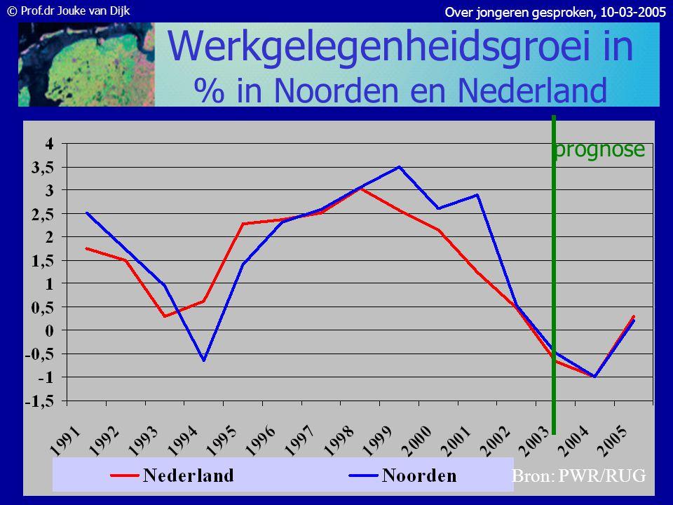Werkgelegenheidsgroei in % in Noorden en Nederland