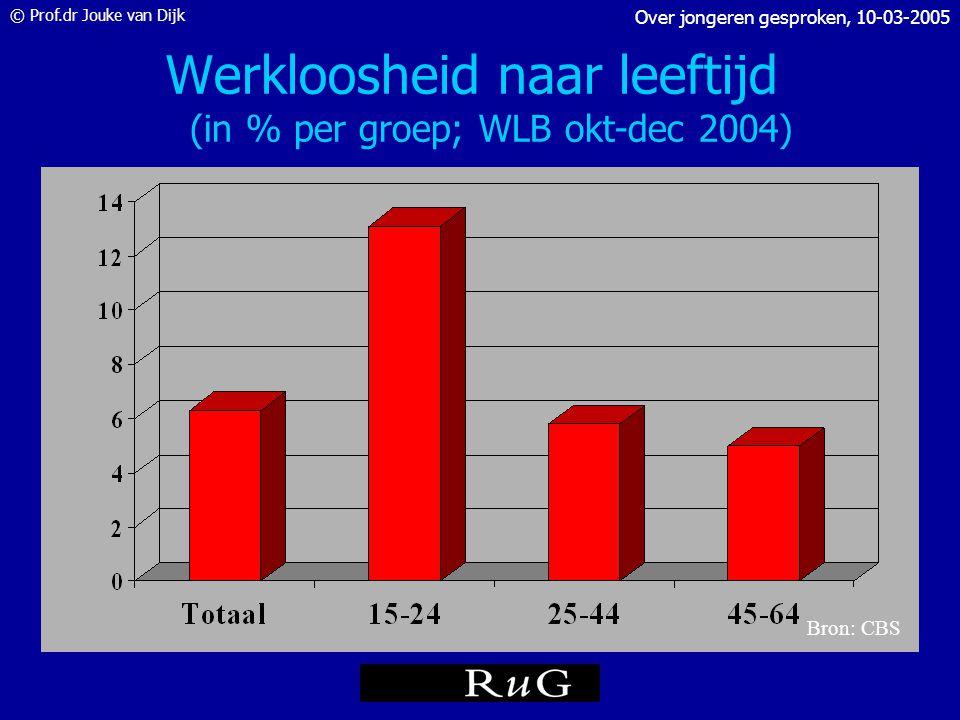 Werkloosheid naar leeftijd (in % per groep; WLB okt-dec 2004)