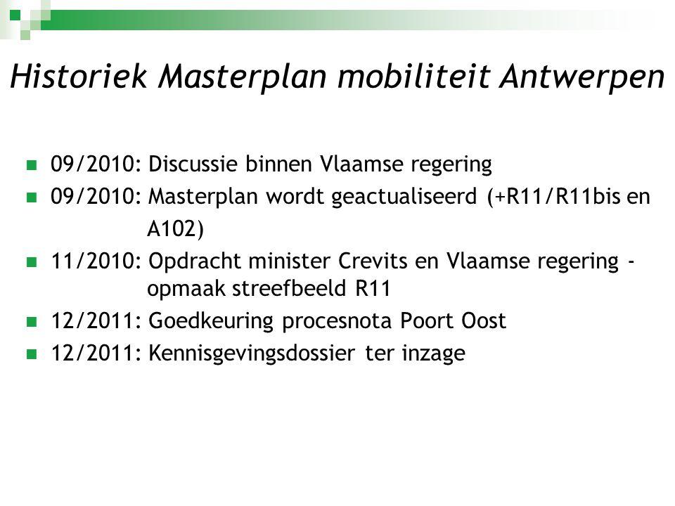 Historiek Masterplan mobiliteit Antwerpen