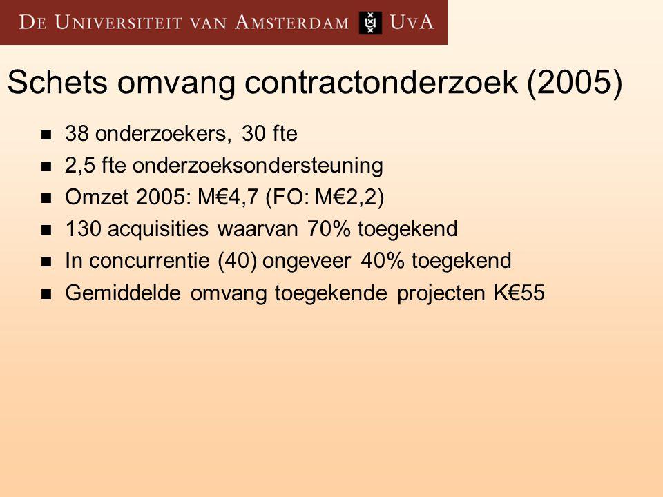 Schets omvang contractonderzoek (2005)