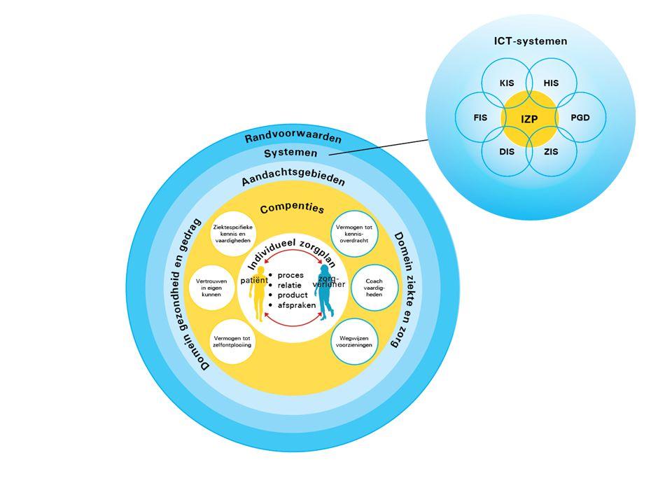 Kernpunten discussie IZP is proces én product!
