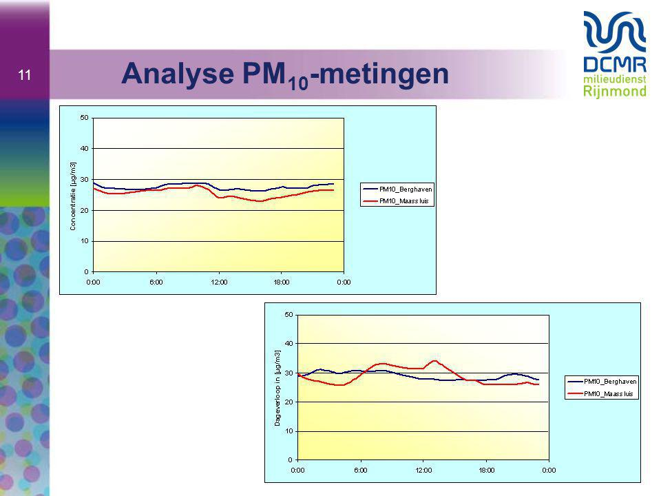 Analyse PM10-metingen
