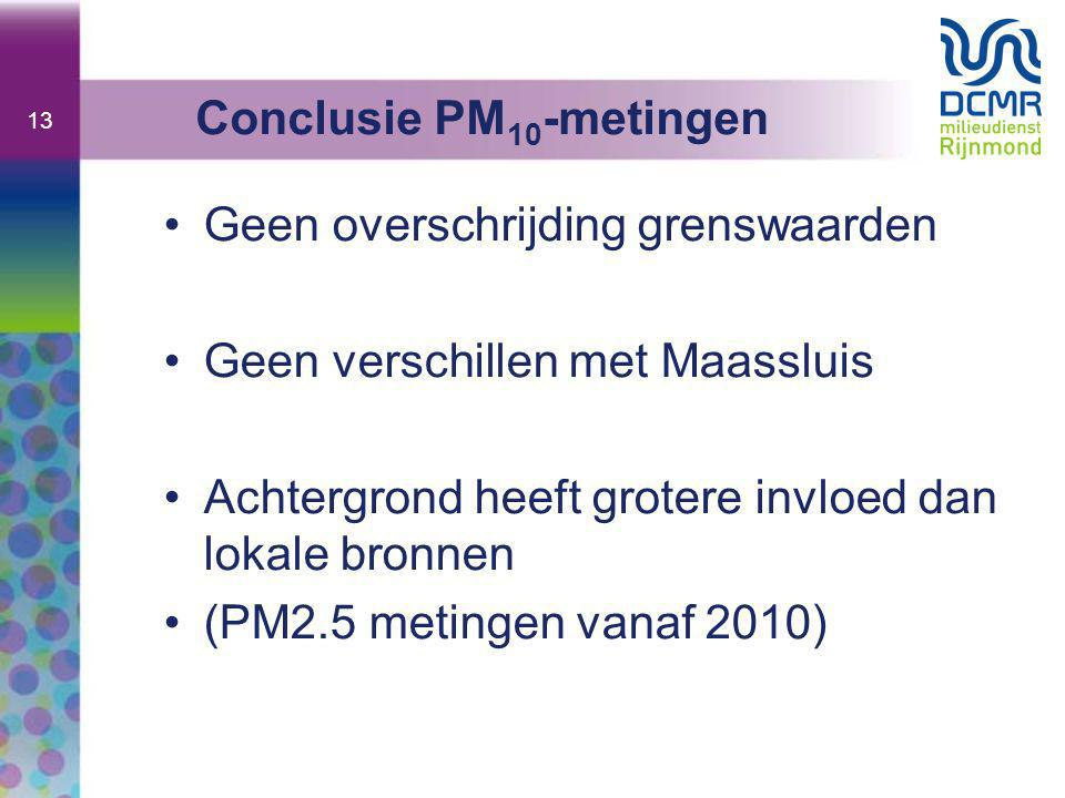 Conclusie PM10-metingen