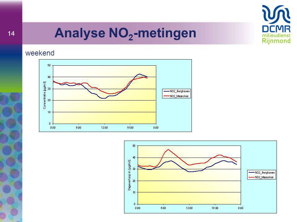 Analyse NO2-metingen weekend
