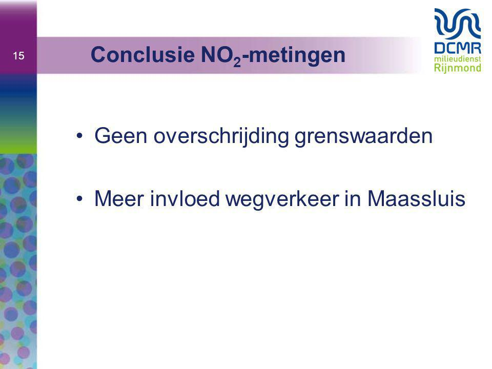 Conclusie NO2-metingen