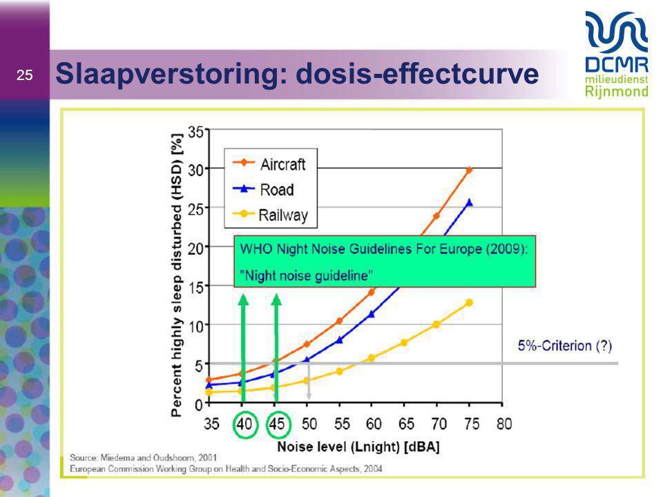 Slaapverstoring: dosis-effectcurve