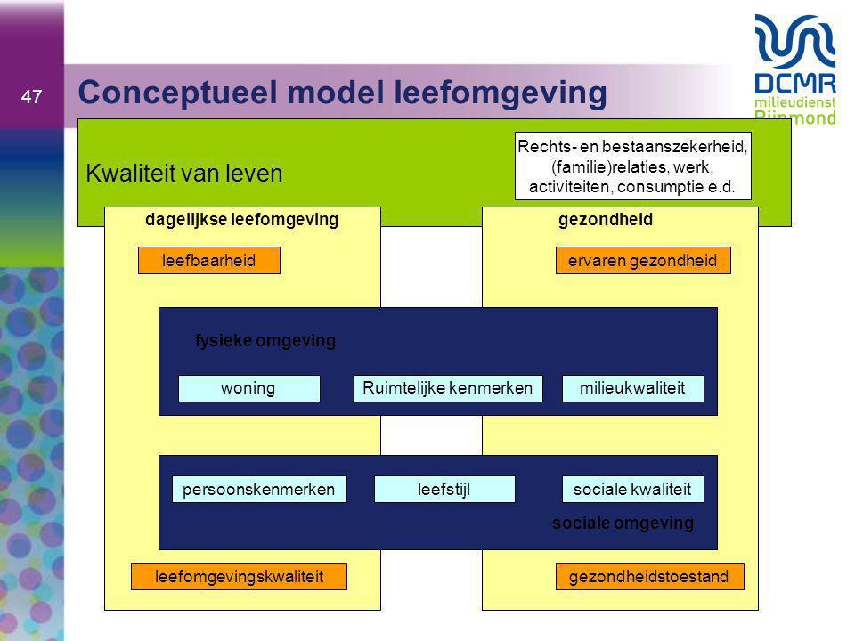 Conceptueel model leefomgeving