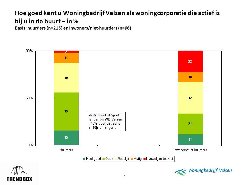 Hoe goed kent u Woningbedrijf Velsen als woningcorporatie die actief is bij u in de buurt – in % Basis: huurders (n=215) en inwoners/niet-huurders (n=96)