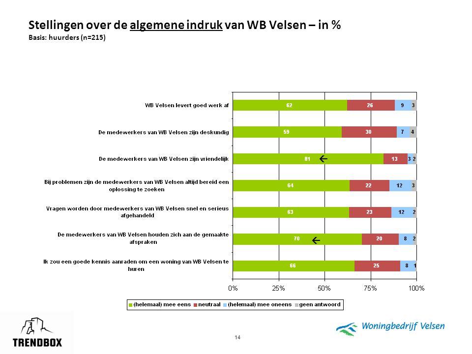 Stellingen over de algemene indruk van WB Velsen – in % Basis: huurders (n=215)