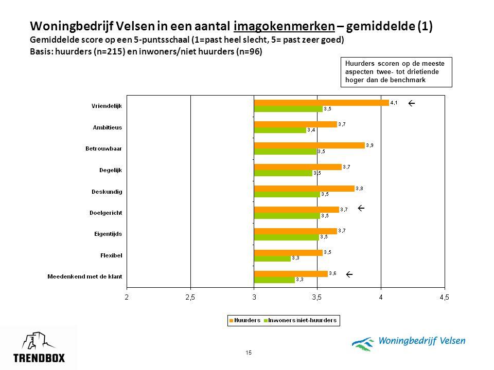 Woningbedrijf Velsen in een aantal imagokenmerken – gemiddelde (1) Gemiddelde score op een 5-puntsschaal (1=past heel slecht, 5= past zeer goed) Basis: huurders (n=215) en inwoners/niet huurders (n=96)