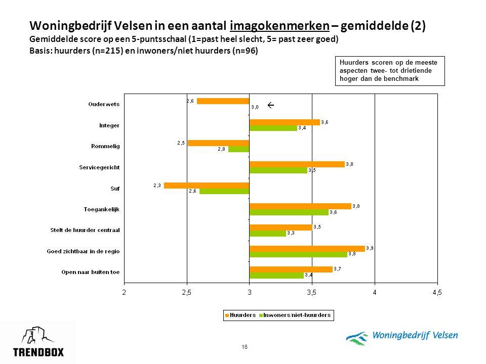 Woningbedrijf Velsen in een aantal imagokenmerken – gemiddelde (2) Gemiddelde score op een 5-puntsschaal (1=past heel slecht, 5= past zeer goed) Basis: huurders (n=215) en inwoners/niet huurders (n=96)