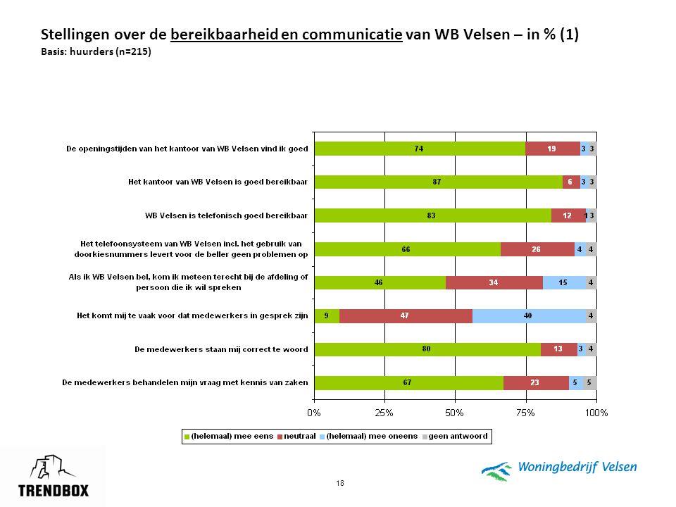 Stellingen over de bereikbaarheid en communicatie van WB Velsen – in % (1) Basis: huurders (n=215)