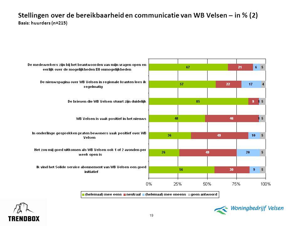 Stellingen over de bereikbaarheid en communicatie van WB Velsen – in % (2) Basis: huurders (n=215)