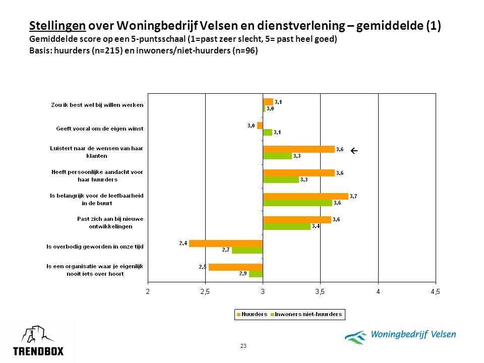 Stellingen over Woningbedrijf Velsen en dienstverlening – gemiddelde (1) Gemiddelde score op een 5-puntsschaal (1=past zeer slecht, 5= past heel goed) Basis: huurders (n=215) en inwoners/niet-huurders (n=96)
