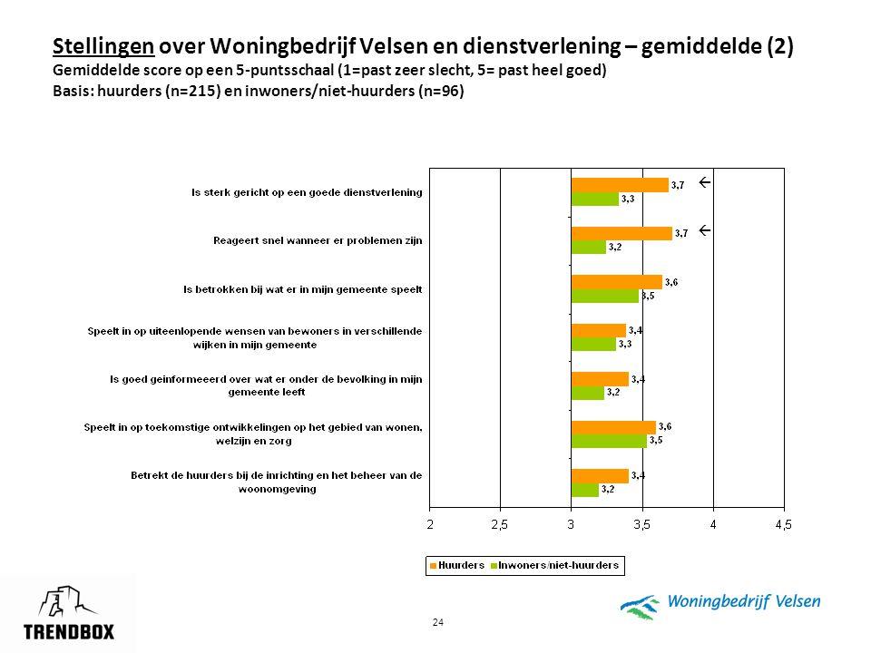 Stellingen over Woningbedrijf Velsen en dienstverlening – gemiddelde (2) Gemiddelde score op een 5-puntsschaal (1=past zeer slecht, 5= past heel goed) Basis: huurders (n=215) en inwoners/niet-huurders (n=96)