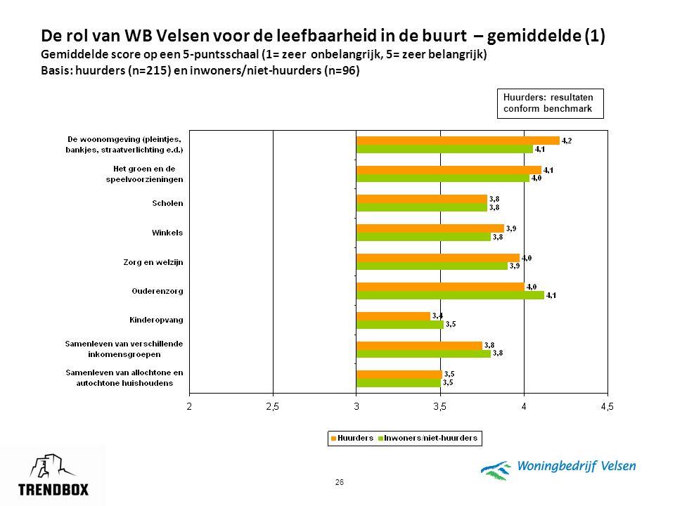 De rol van WB Velsen voor de leefbaarheid in de buurt – gemiddelde (1) Gemiddelde score op een 5-puntsschaal (1= zeer onbelangrijk, 5= zeer belangrijk) Basis: huurders (n=215) en inwoners/niet-huurders (n=96)