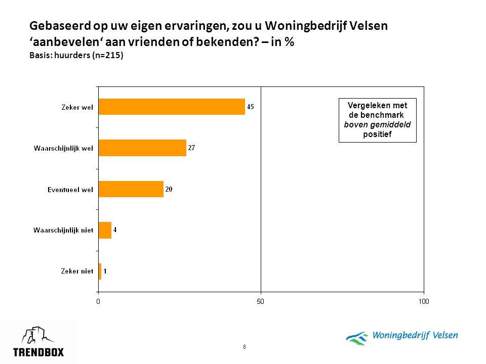 Gebaseerd op uw eigen ervaringen, zou u Woningbedrijf Velsen 'aanbevelen' aan vrienden of bekenden – in % Basis: huurders (n=215)