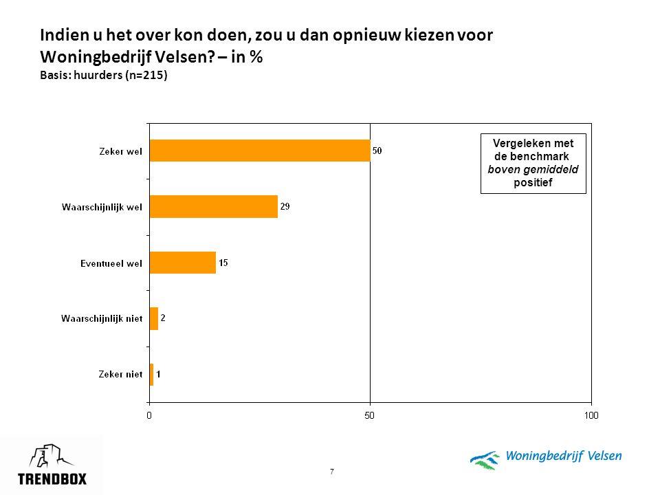 Indien u het over kon doen, zou u dan opnieuw kiezen voor Woningbedrijf Velsen – in % Basis: huurders (n=215)