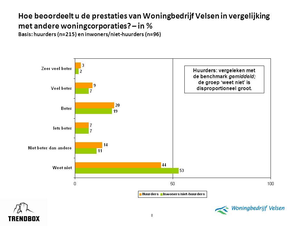 Hoe beoordeelt u de prestaties van Woningbedrijf Velsen in vergelijking met andere woningcorporaties – in % Basis: huurders (n=215) en inwoners/niet-huurders (n=96)