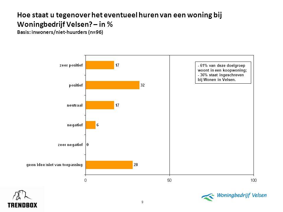 Hoe staat u tegenover het eventueel huren van een woning bij Woningbedrijf Velsen – in % Basis: inwoners/niet-huurders (n=96)