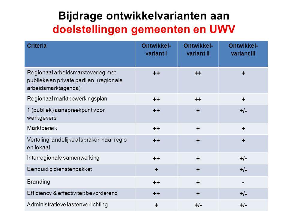 Bijdrage ontwikkelvarianten aan doelstellingen gemeenten en UWV