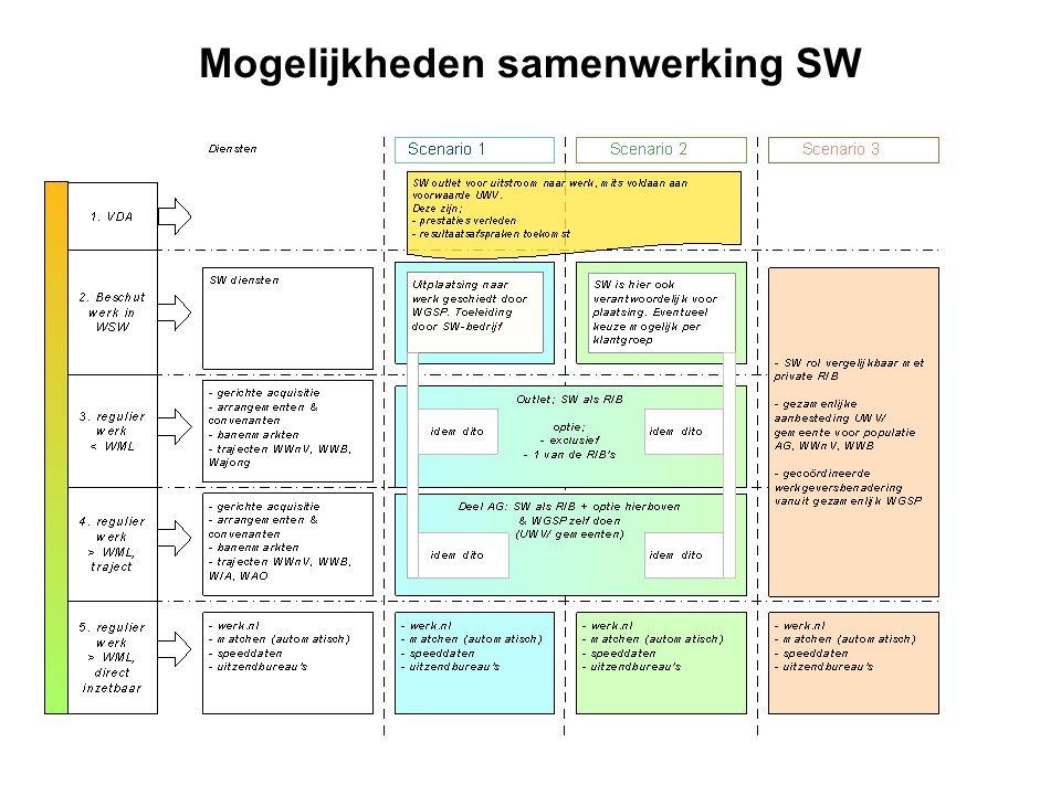 Mogelijkheden samenwerking SW