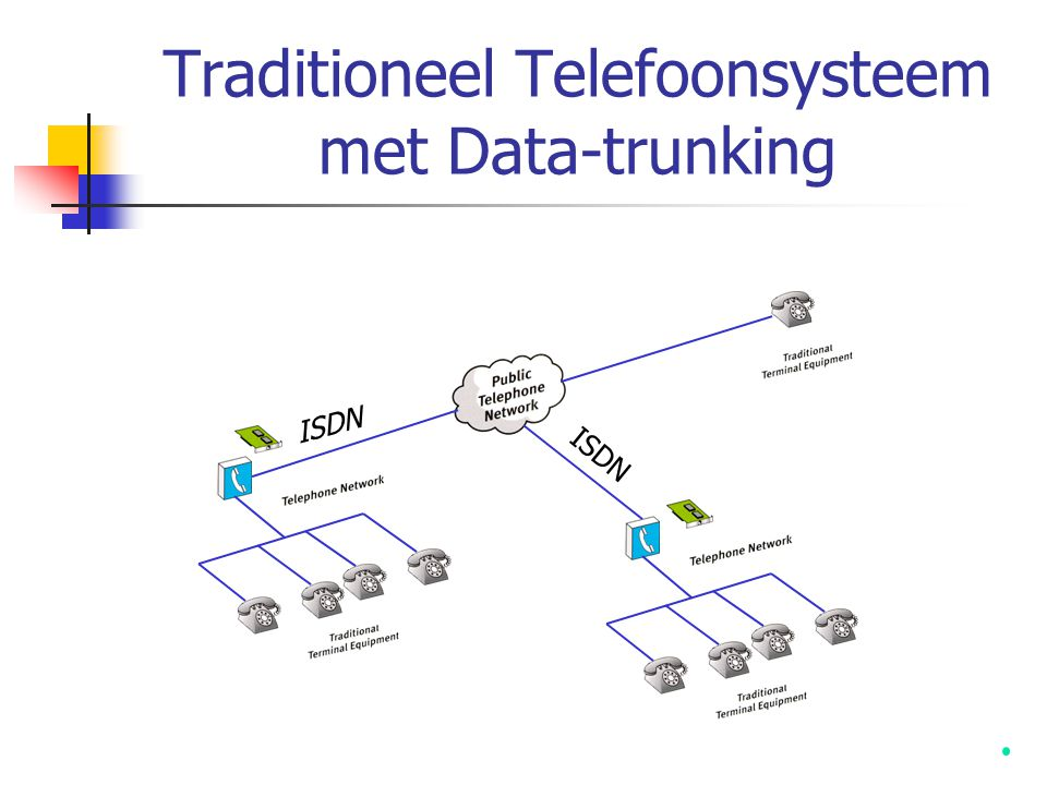 Traditioneel Telefoonsysteem met Data-trunking