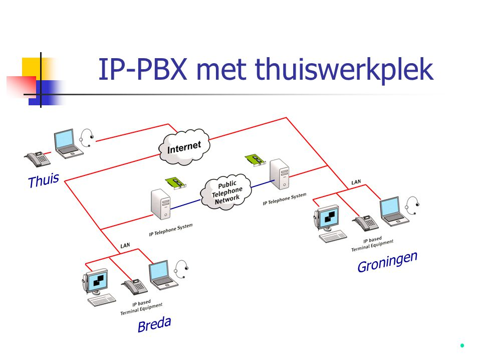 IP-PBX met thuiswerkplek