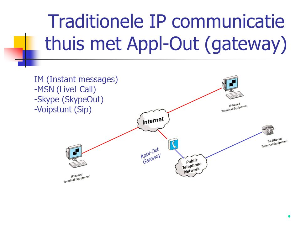 Traditionele IP communicatie thuis met Appl-Out (gateway)