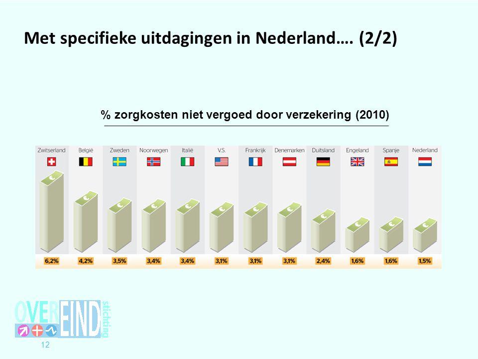 % zorgkosten niet vergoed door verzekering (2010)
