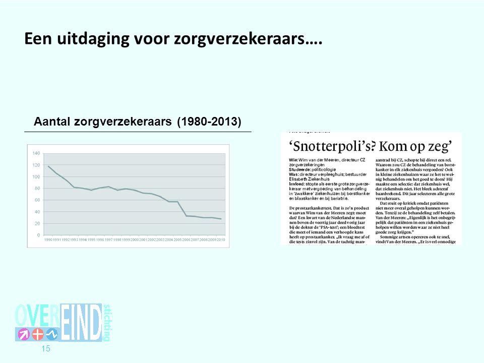 Aantal zorgverzekeraars (1980-2013)